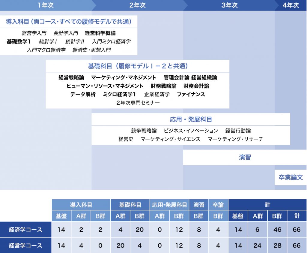 履修モデルⅠ-1:[経営戦略]