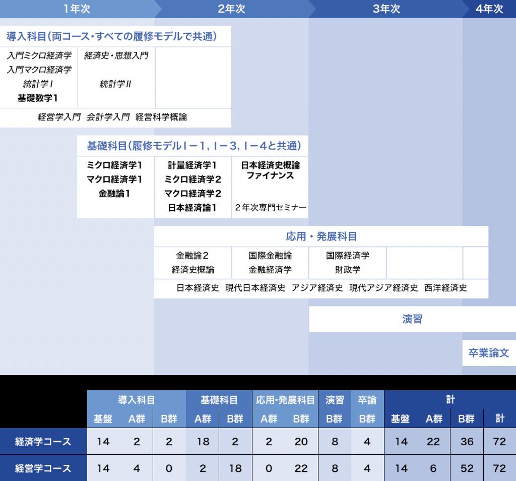 履修モデルⅠ-2:[国際経済]