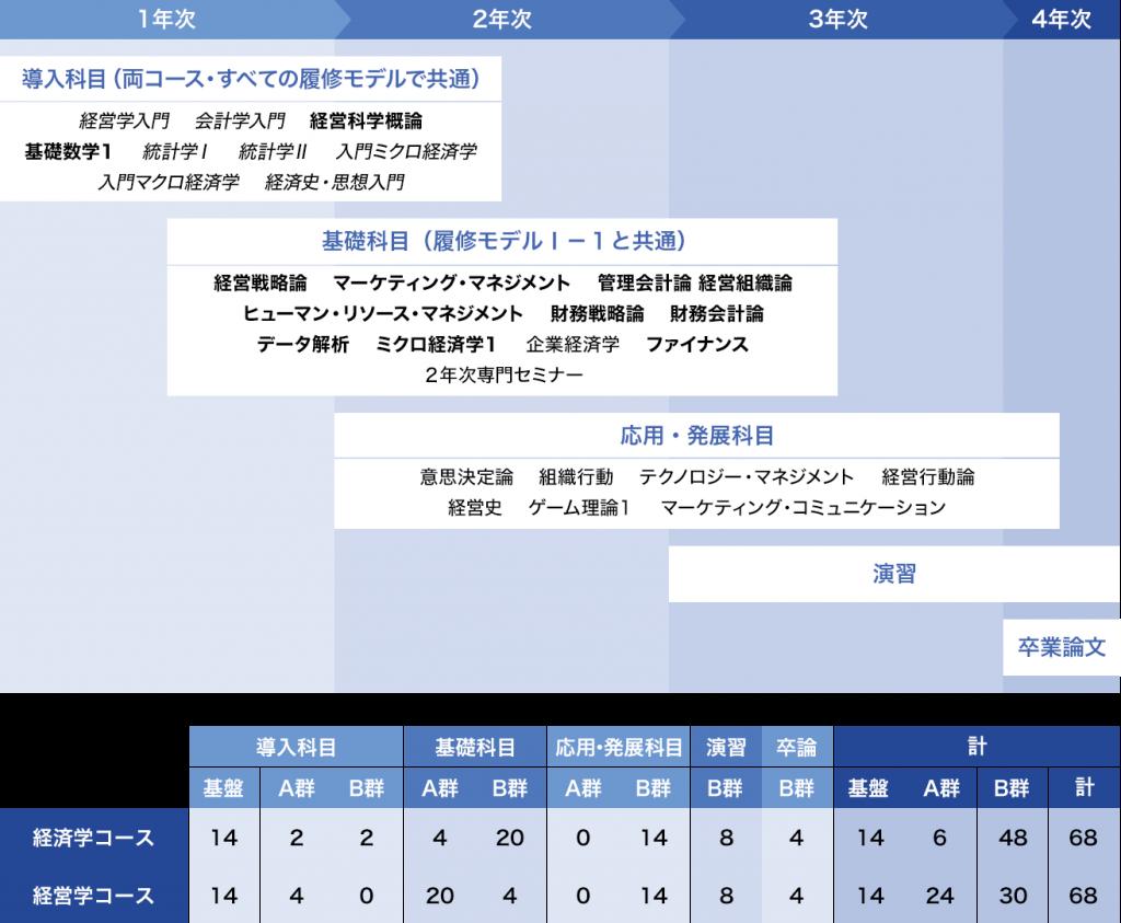 履修モデルⅠ-2:[組織・管理]