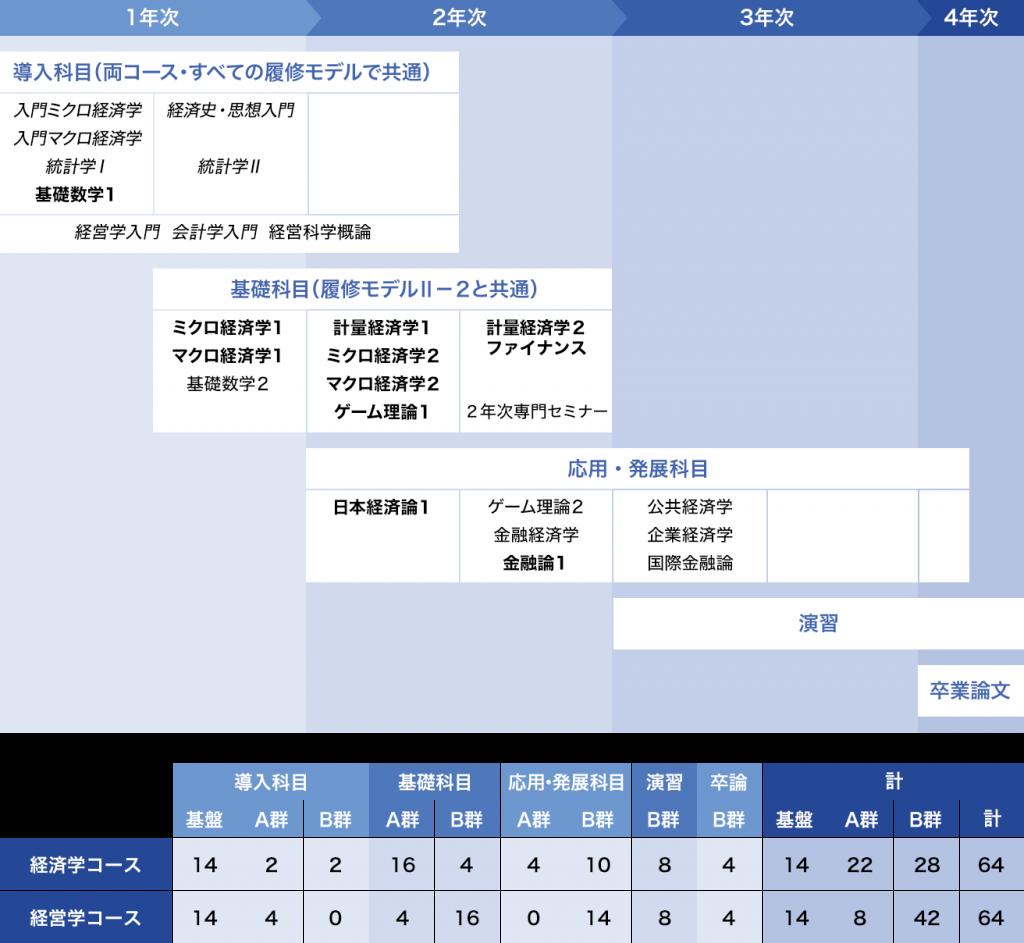 履修モデルⅡ-1:[経済理論]