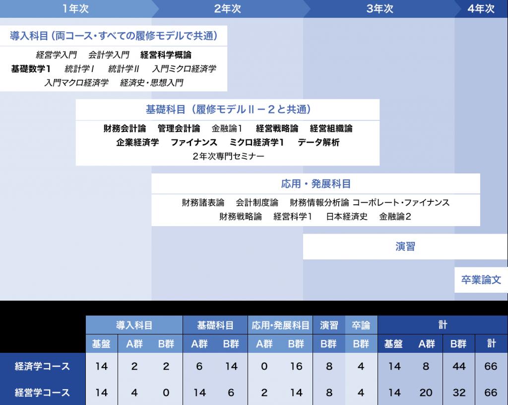 履修モデルⅡ-1:[財務会計]