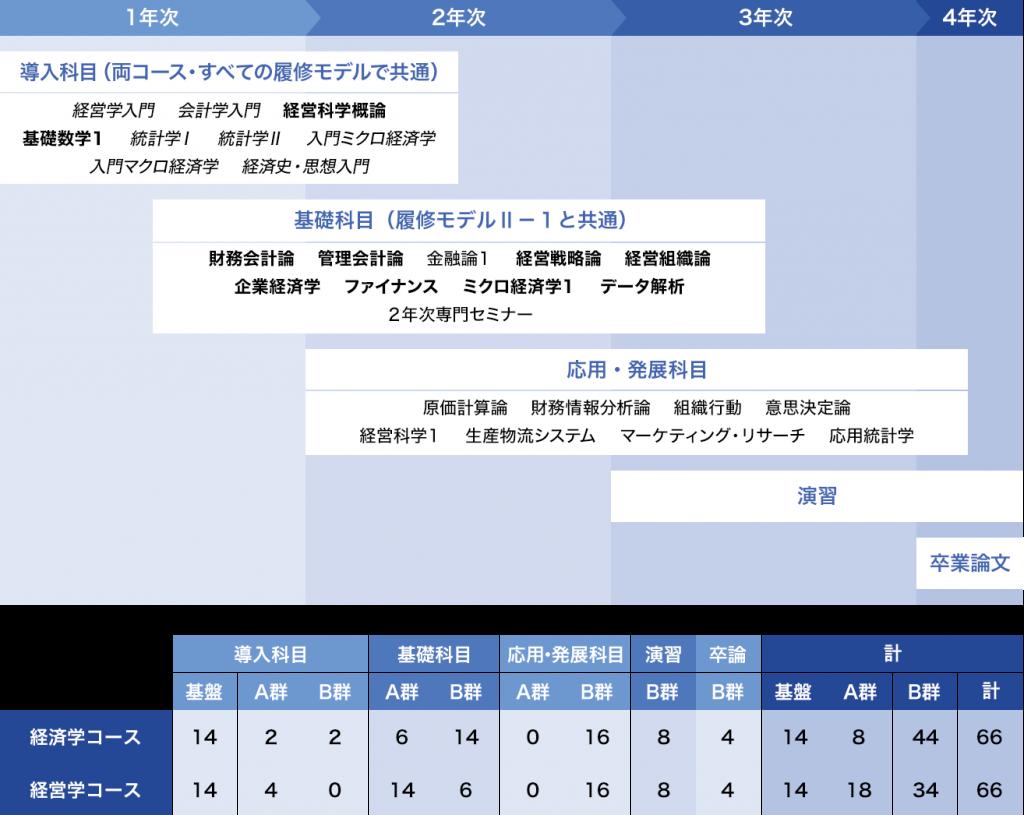 履修モデルⅡ-2:[管理会計]