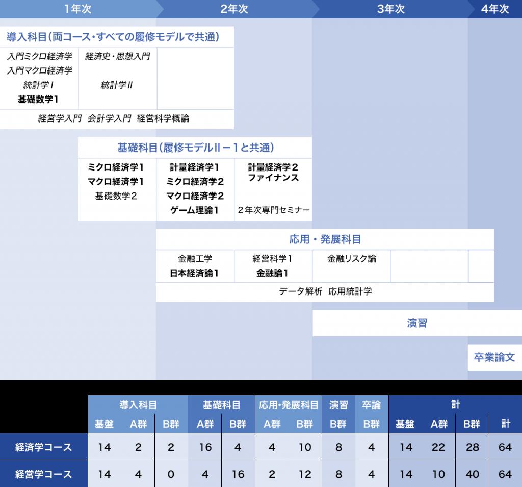 履修モデルⅡ-2:[経済データ分析]