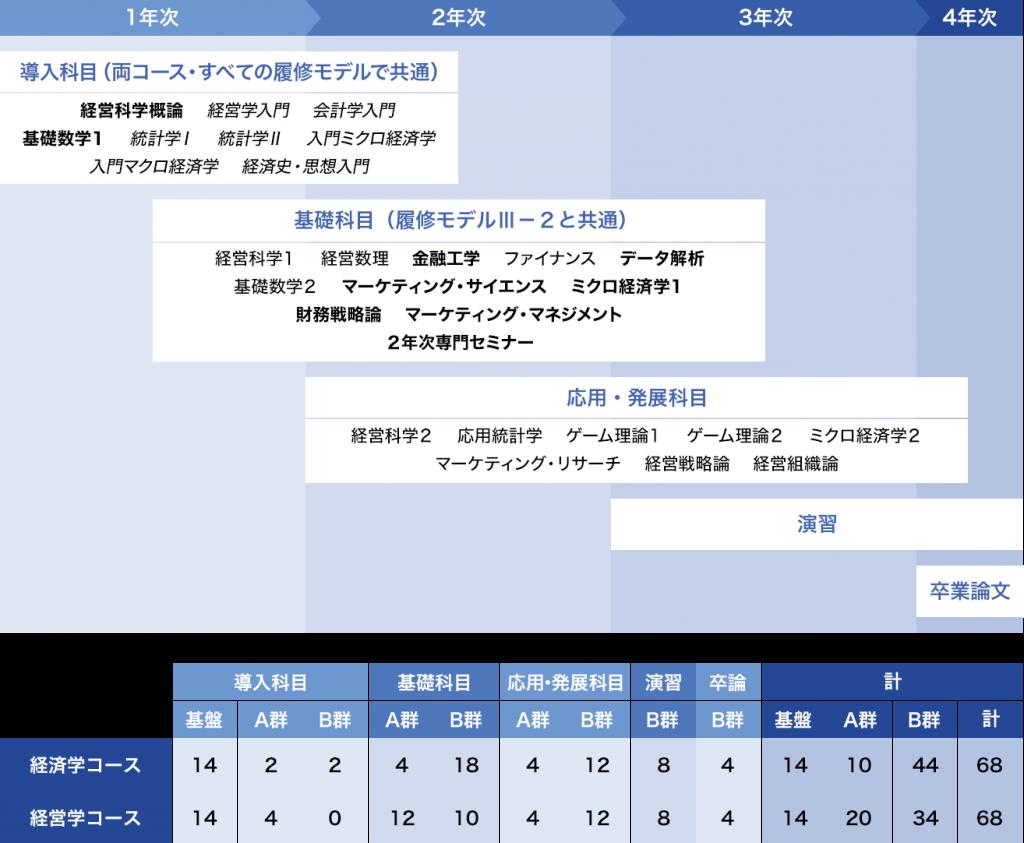 履修モデルⅢ-1:[経営科学]